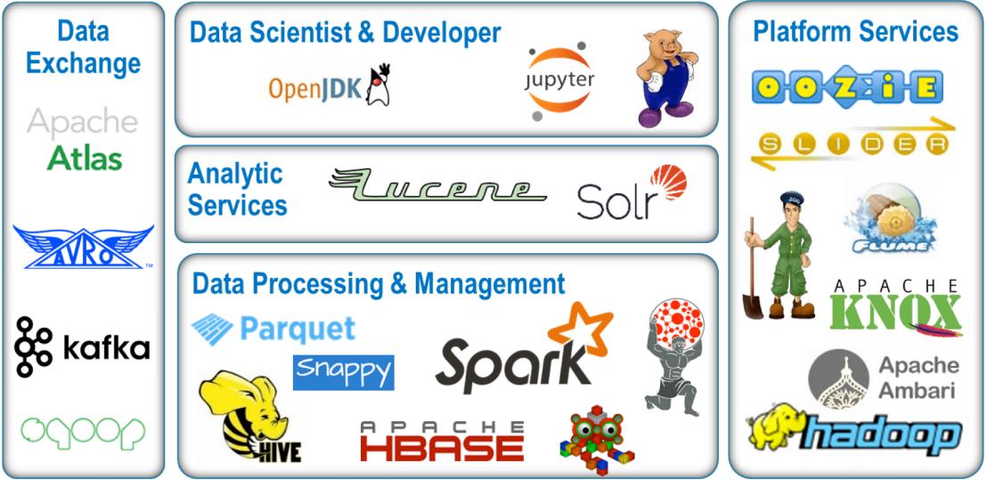 Analytics, Big Data Technology, Data Scientists