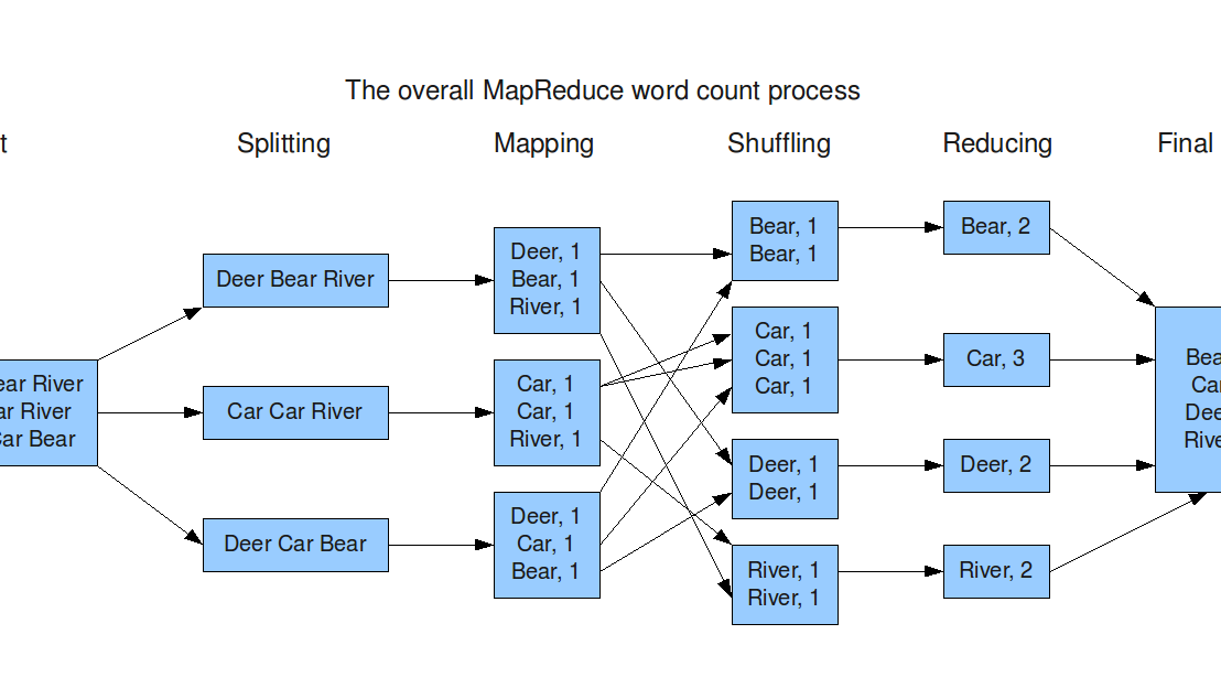 Advantages of Hadoop MapReduceProgramming
