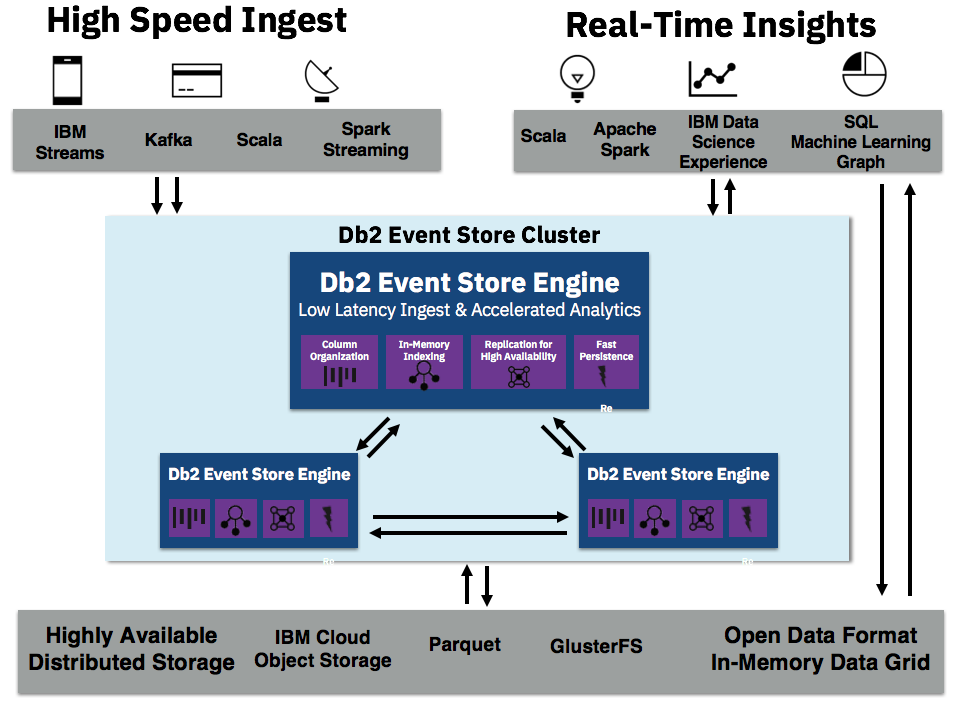 New hyper-fast data ingestion enables smarterdecisions
