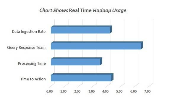 How do you Measure the ROI in Hadoop Adoption?