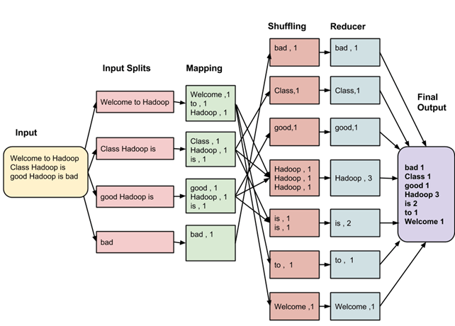 What is MapReduce? How itWorks