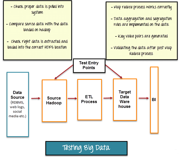Big Data Testing: Functional &Performance