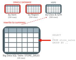 Big Data SQL, Big Data Guides