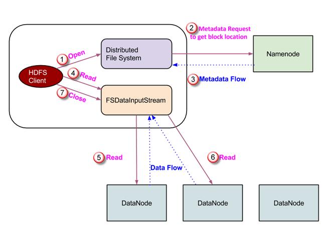 HDFS: Read & Write Commands using Java API – Big Data Path