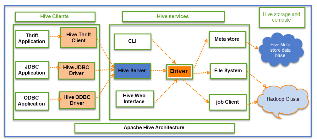 What is Hive? Architecture &Modes