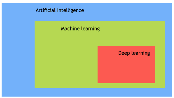 AI vs Machine Learning vs Deep Learning: What's the Difference?