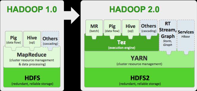 Hadoop beyond traditional MapReduce –Simplified