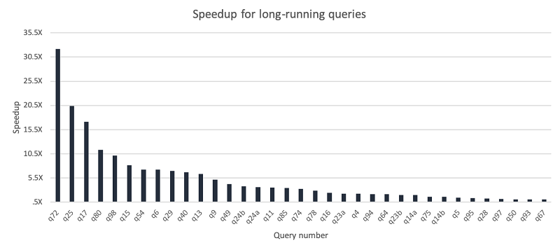 Amazon EMR introduces EMR runtime for ApacheSpark