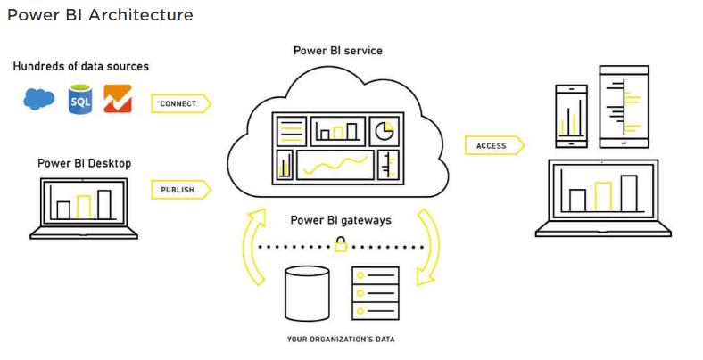 Power BI, Big Data
