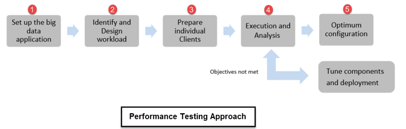 Big Data Testing: What is, Strategy, How to test Hadoop