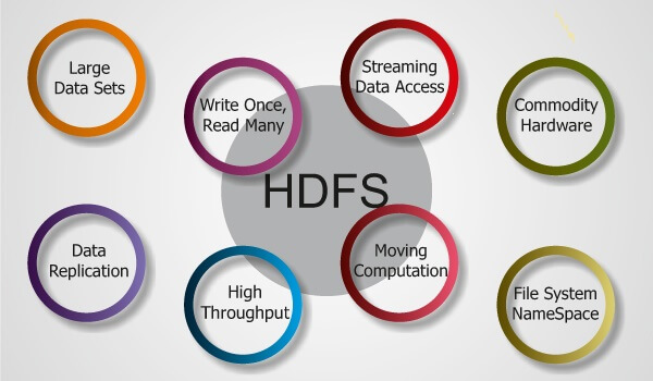 HDFS Features and Goals
